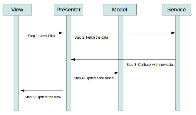 Android Architecture with MVP or MVVM - Appsinfoway